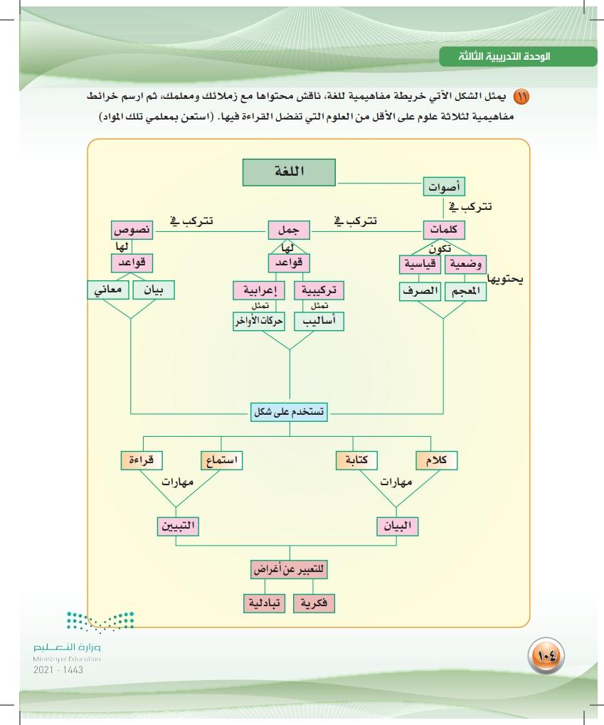 عناصر الفعل القرائي