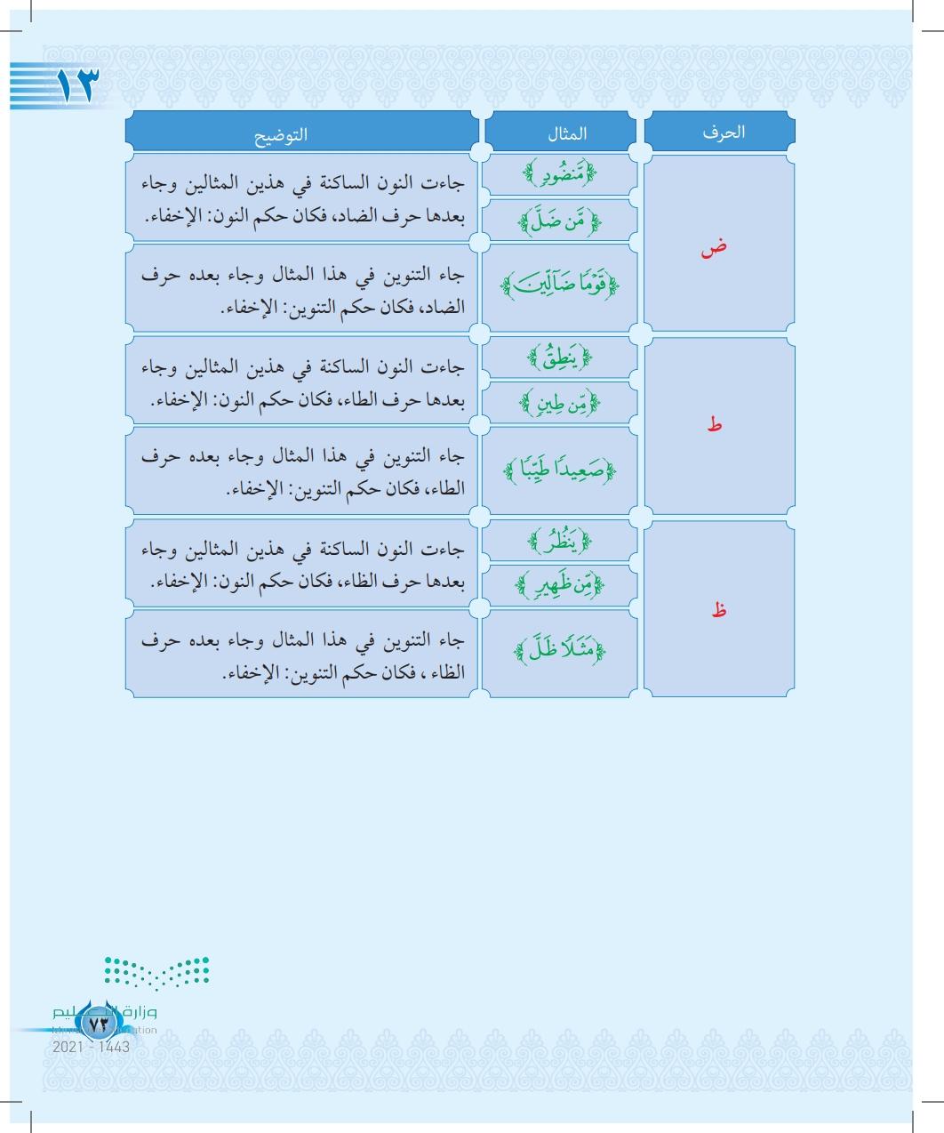 الدرس الثالث عشر: حروف الإخفاء (س،ش،ص،ض،ط،ظ)